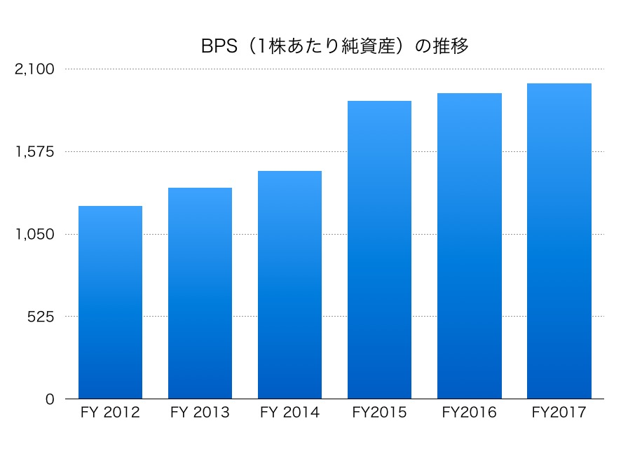 三井不動産BPS1706