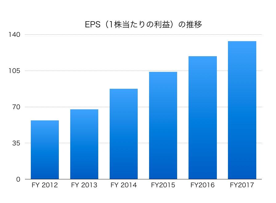 三井不動産EPS1706