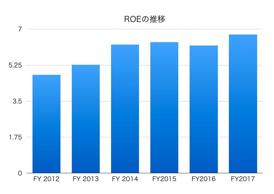 三井不動産ROE1706