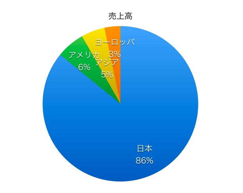 三井住友トラストホールディングス売上高比率_2