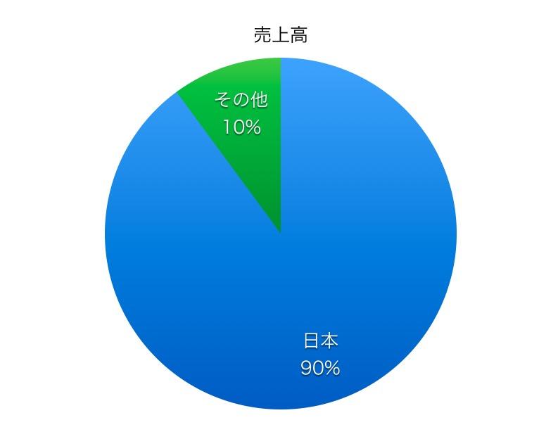 三菱倉庫売上高比率1706