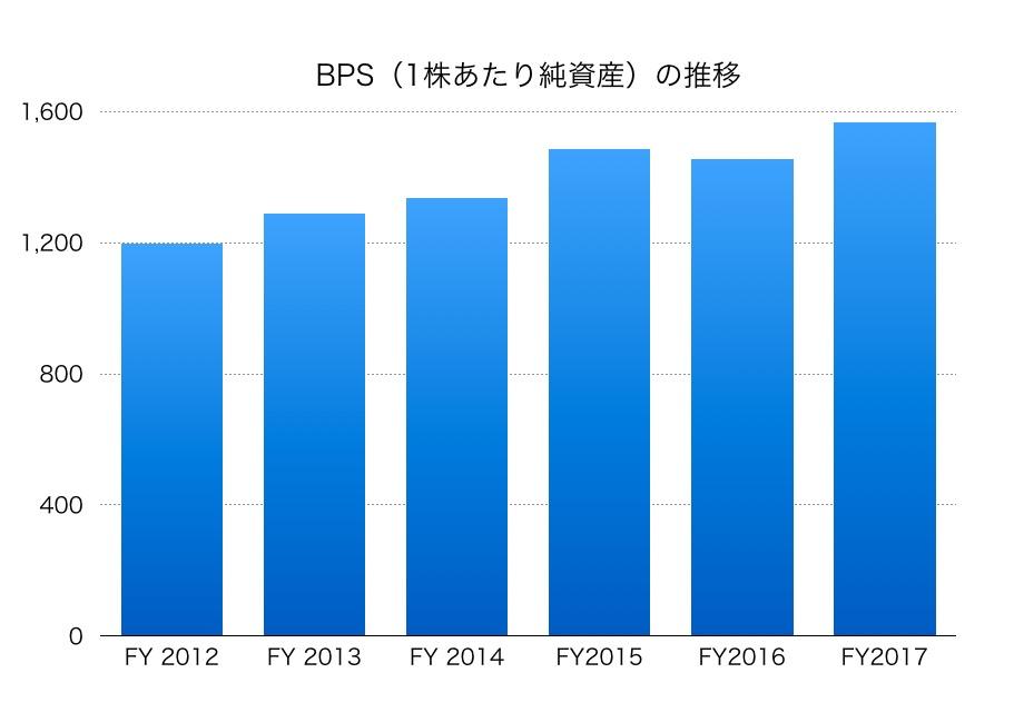三菱倉庫BPS1706