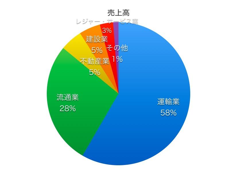 京成電鉄売上高比率1706