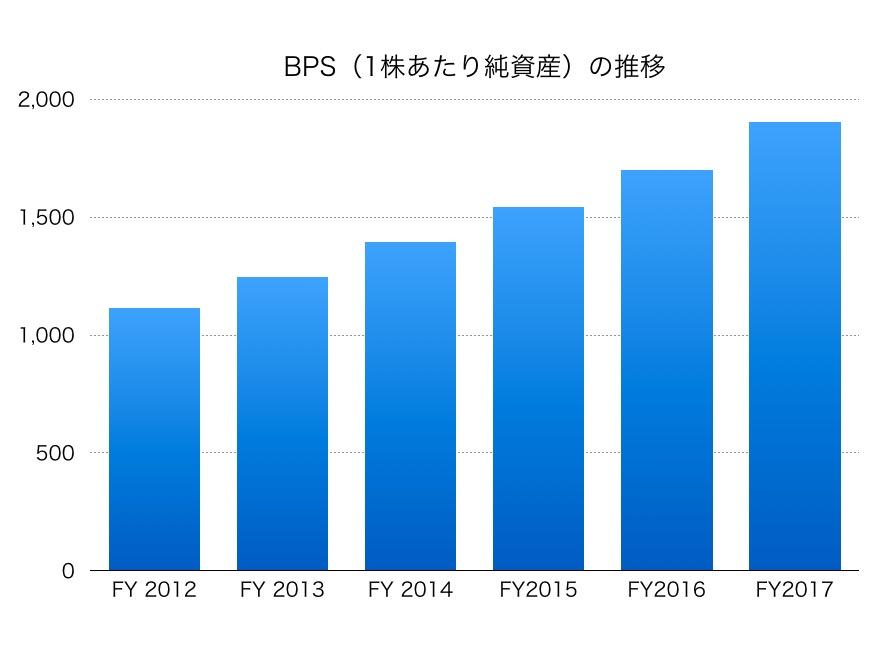 京成電鉄BPS1706