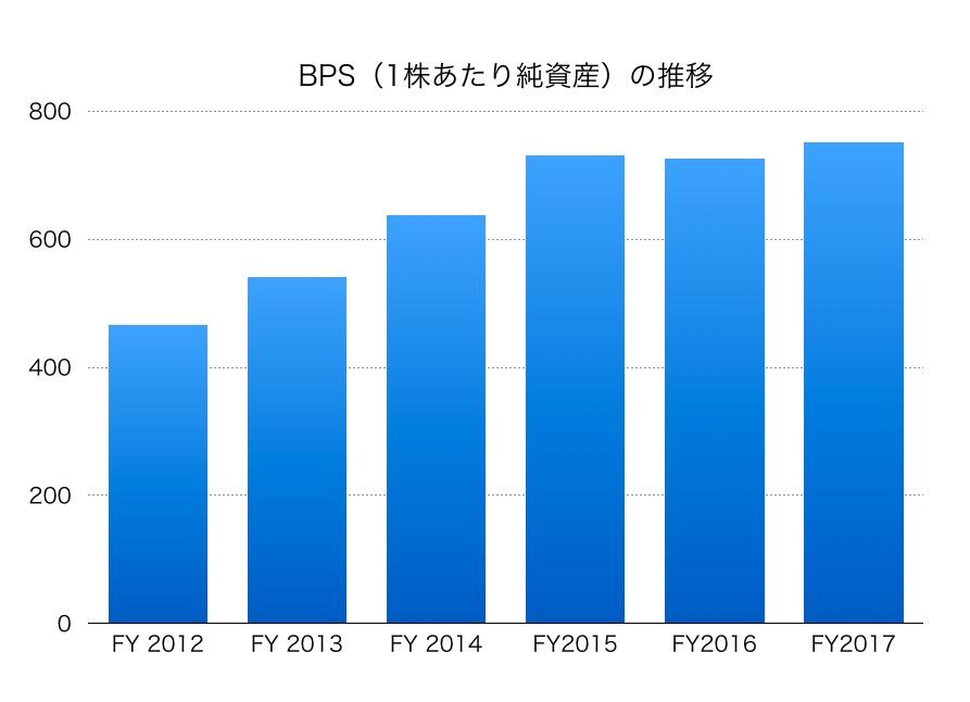 大和証券グループ本社BPS1706