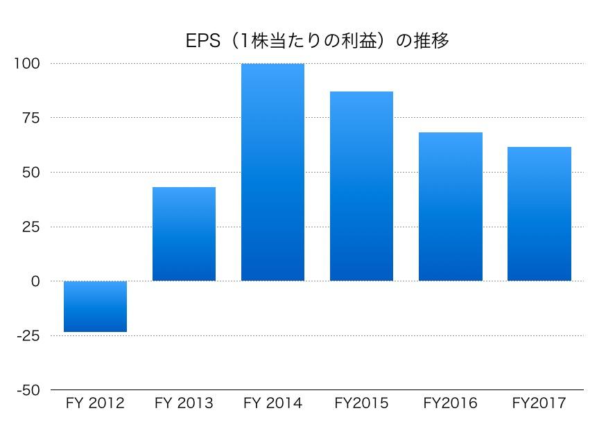 大和証券グループ本社EPS1706