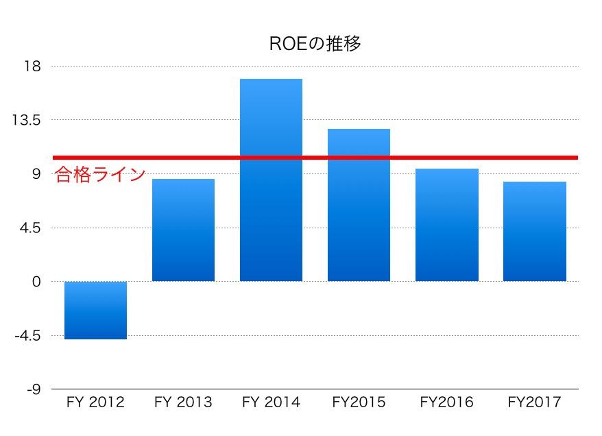 大和証券グループ本社ROE1706