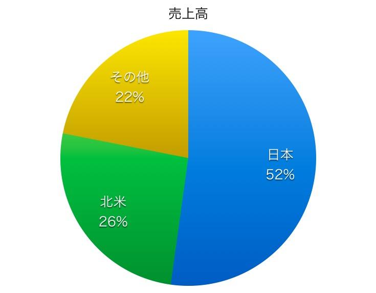 大塚ホールディングス売上高比率1706_02