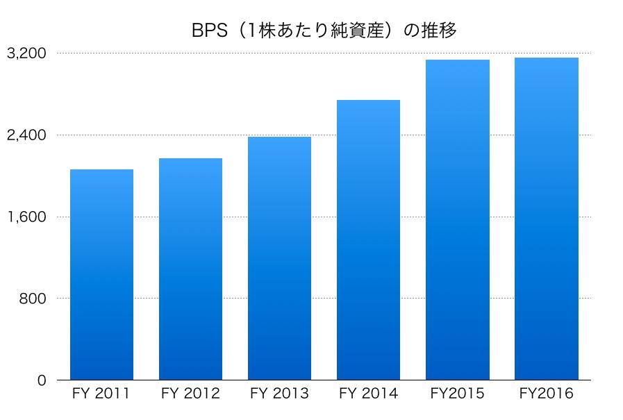 大塚ホールディングスBPS1706_02