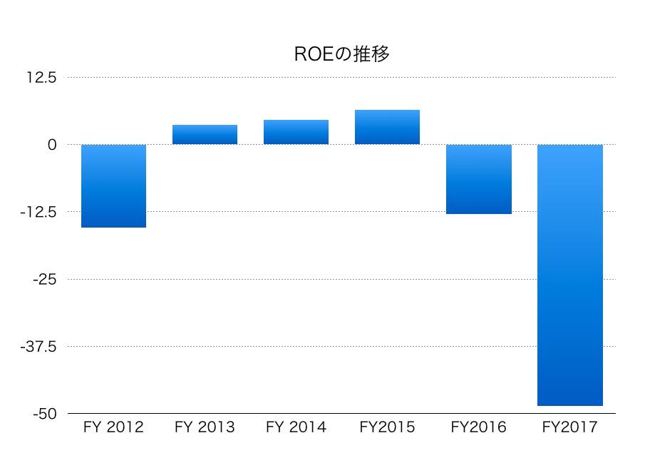 川崎汽船ROE1706