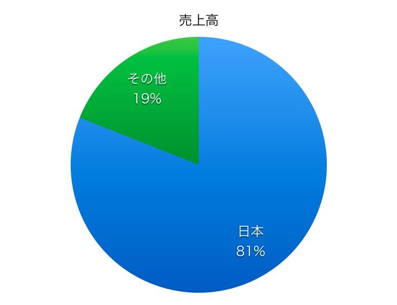 日本軽金属ホールディングス売上高比率1706_02