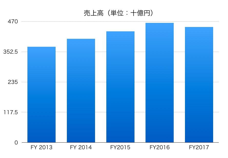 日本軽金属ホールディングス売上高1706_02