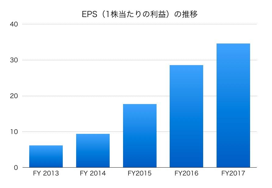 日本軽金属ホールディングスEPS1706_02