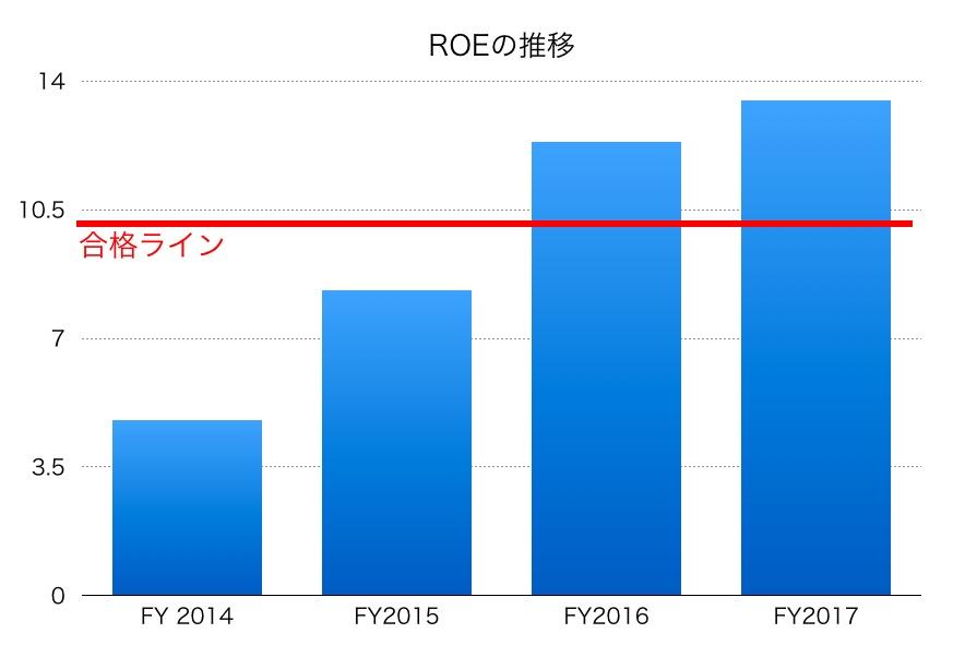 日本軽金属ホールディングスROE1706_02