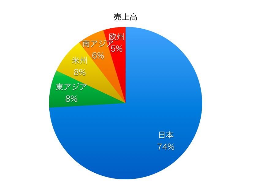 日本通運売上高比率1706