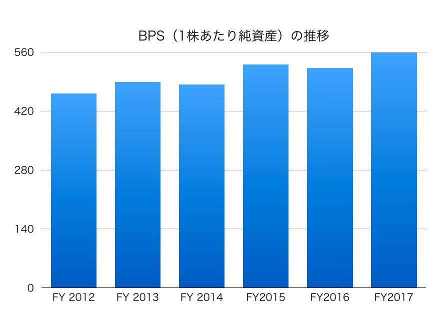 日本通運BPS1706