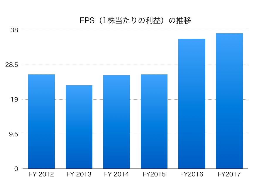 日本通運EPS1706