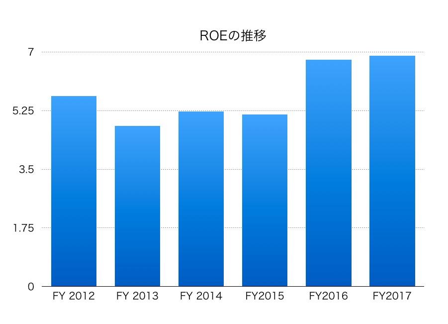 日本通運ROE1706