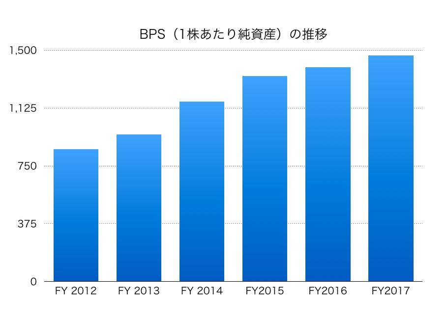 東京建物BPS1706