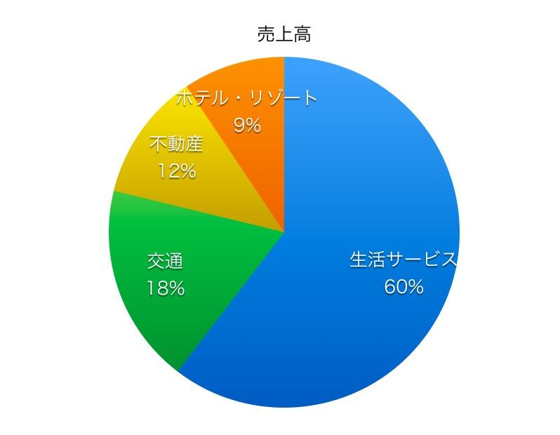 東京急行電鉄売上高比率1706