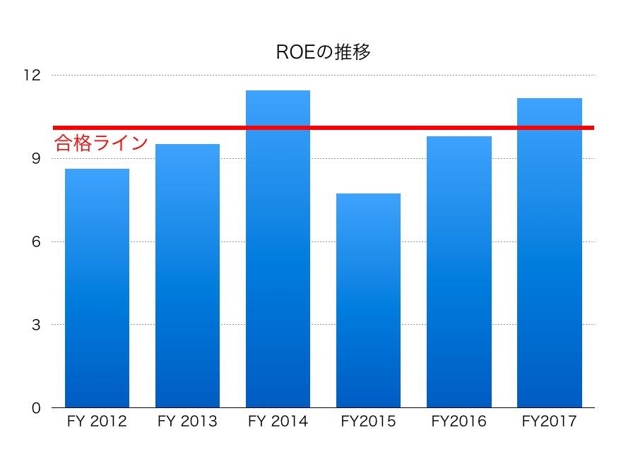 東京急行電鉄ROE1706
