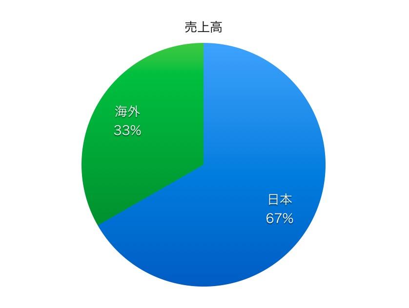 東京海上ホールディングス売上高比率1706_3