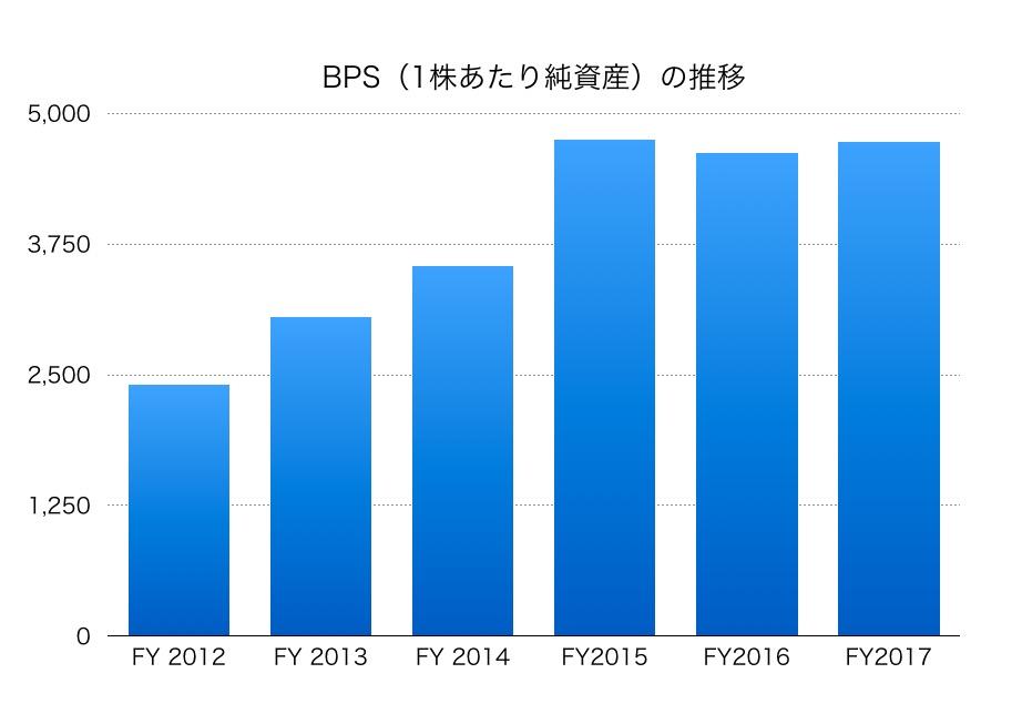 東京海上ホールディングスBPS1706_3