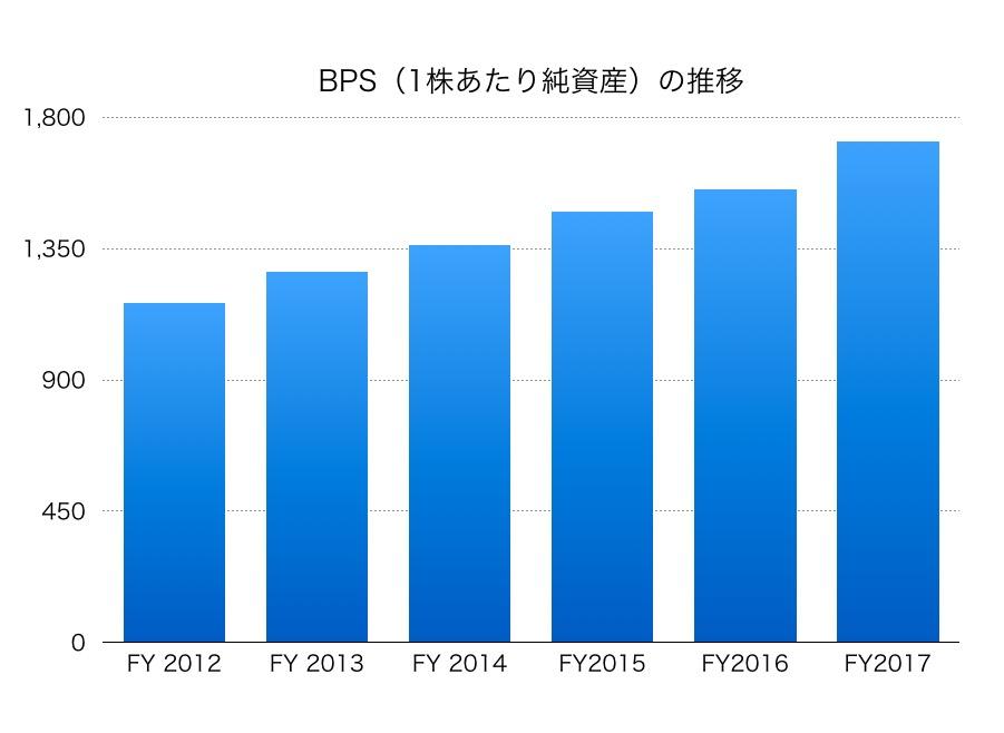 東宝BPS1706