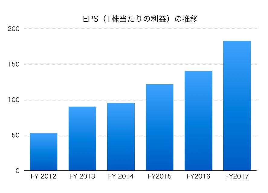東宝EPS1706