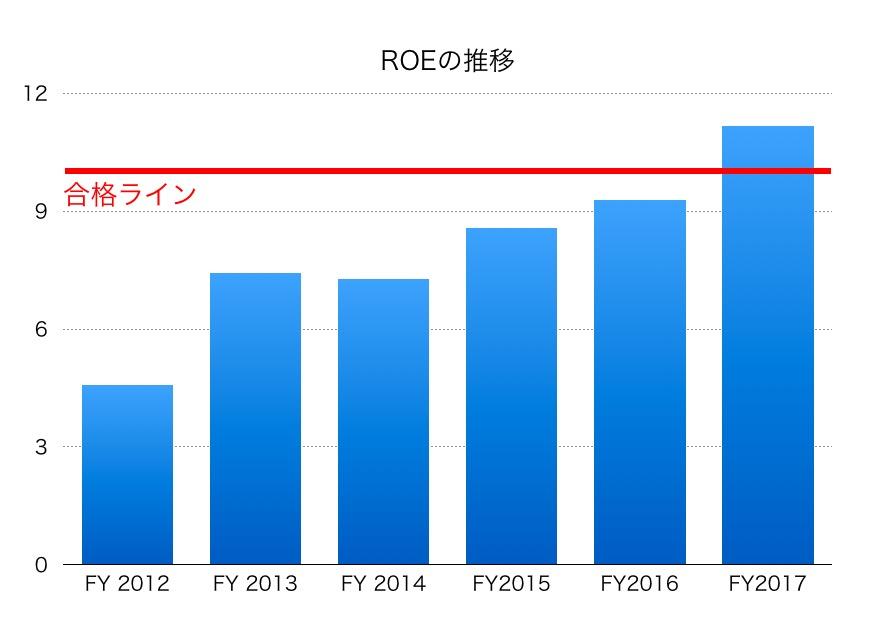 東宝ROE1706