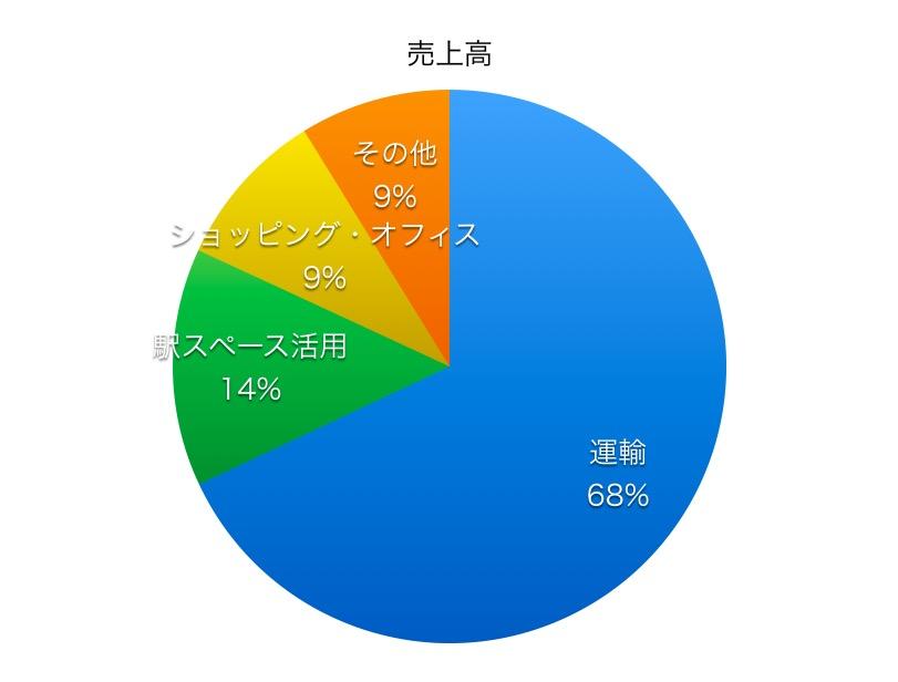 東日本旅客鉄道売上高比率1706