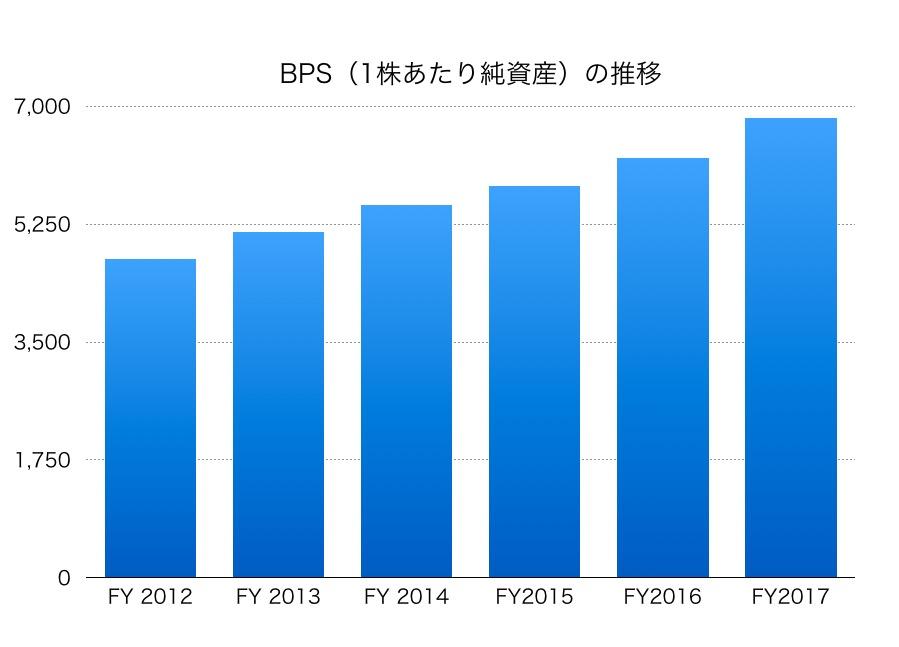 東日本旅客鉄道BPS1706