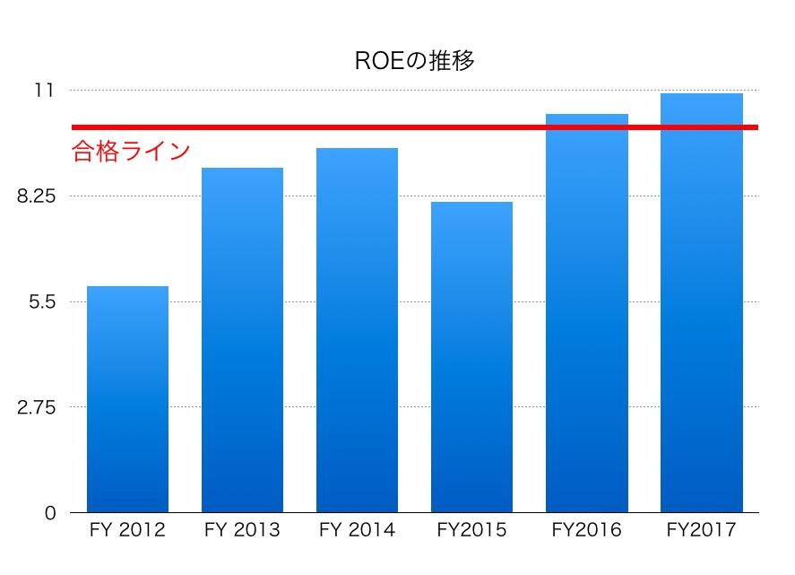 東日本旅客鉄道ROE1706