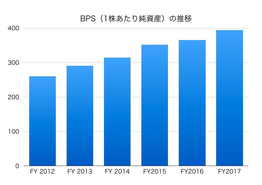 東武鉄道BPS1706
