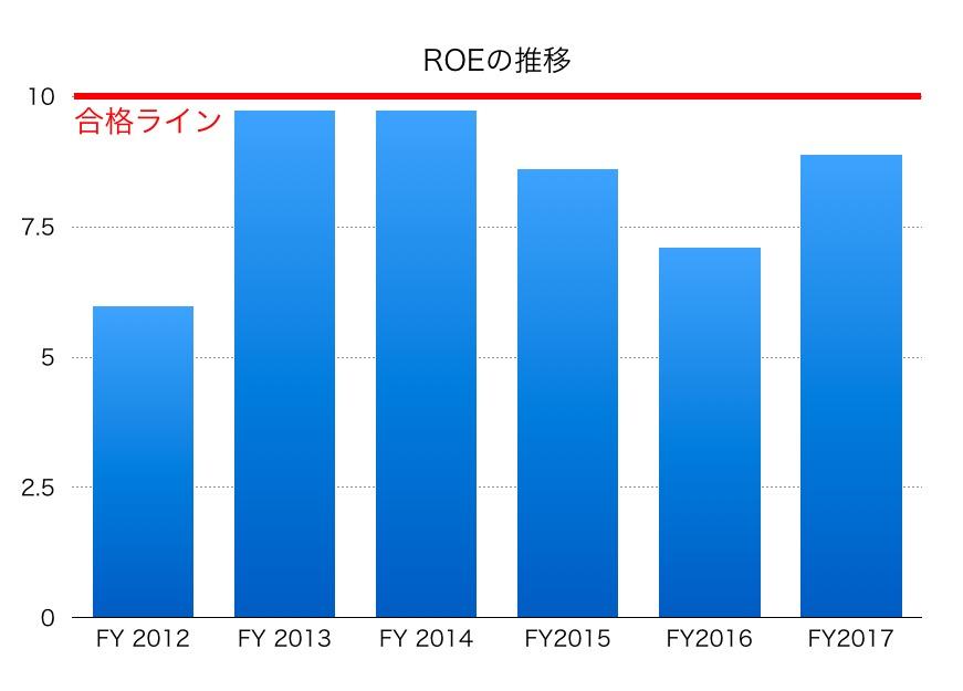 東武鉄道ROE1706