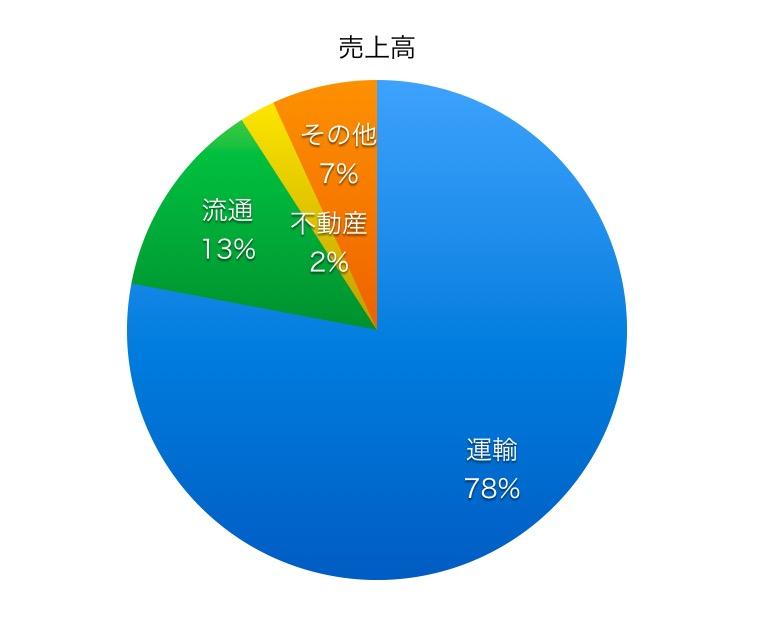 東海旅客鉄道売上高比率1706