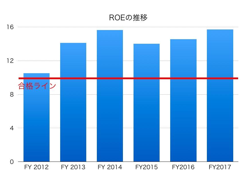 東海旅客鉄道ROE1706