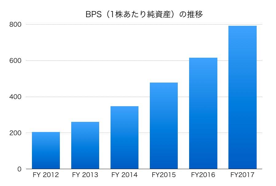 長谷工コーポレーションBPS1706_3