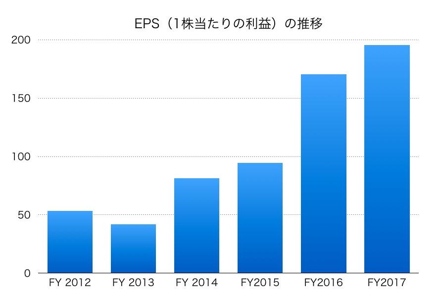 長谷工コーポレーションEPS1706_3