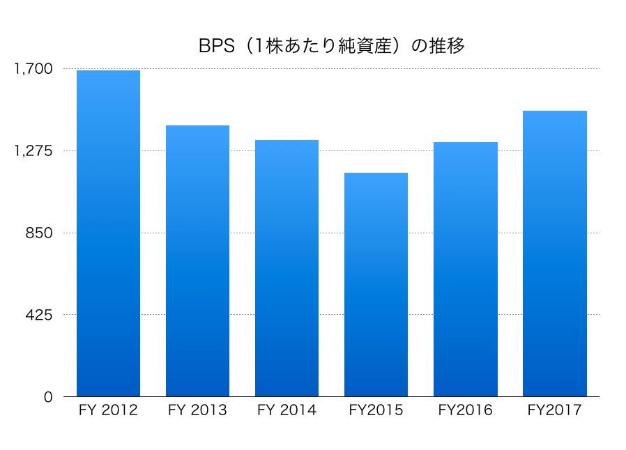 関西電力BPS1706