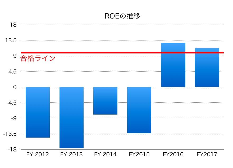関西電力ROE1706