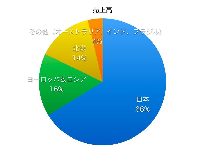 NTTデータ売上高比率1706_2