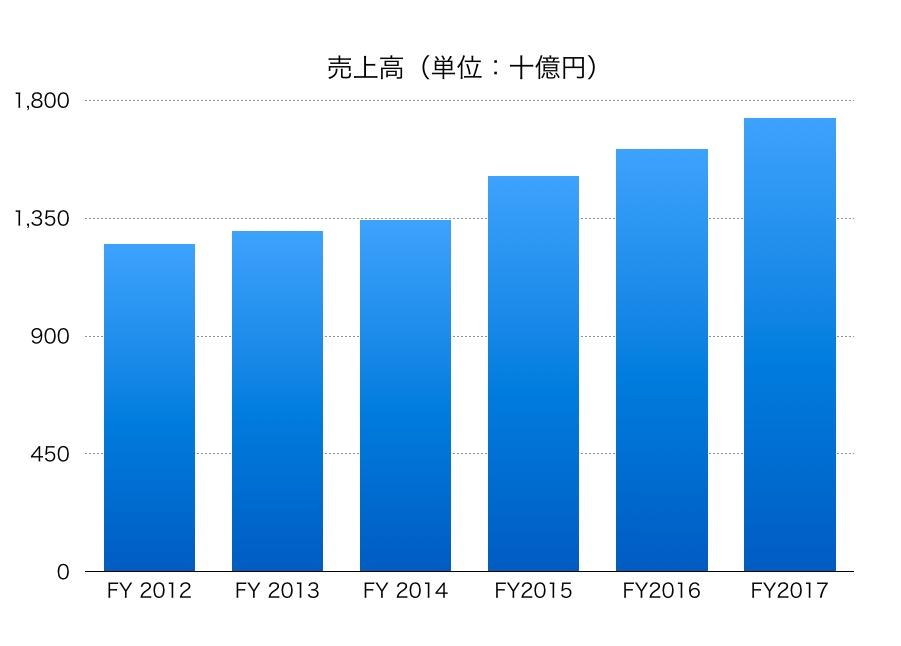 NTTデータ売上高1706_2