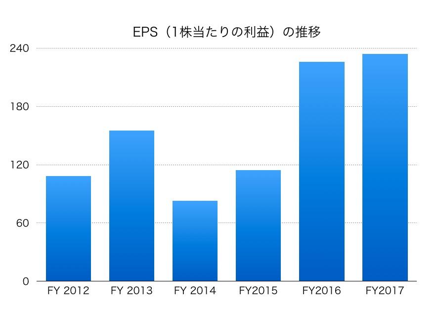 NTTデータEPS1706_2