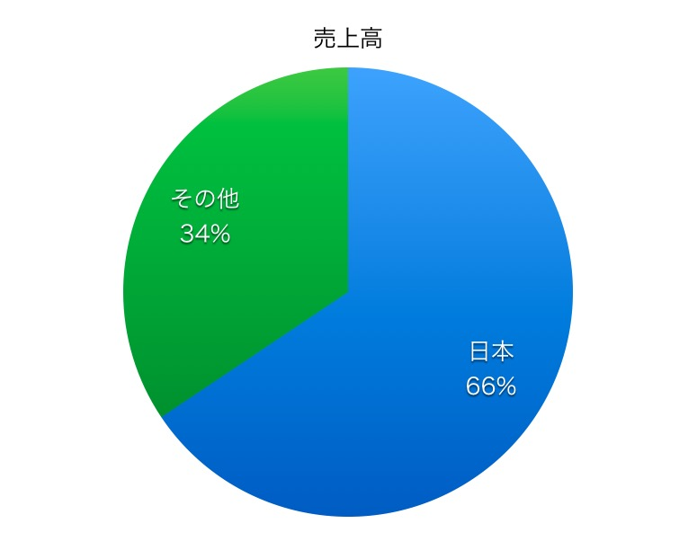 JFEホールディングス売上高比率1706_3