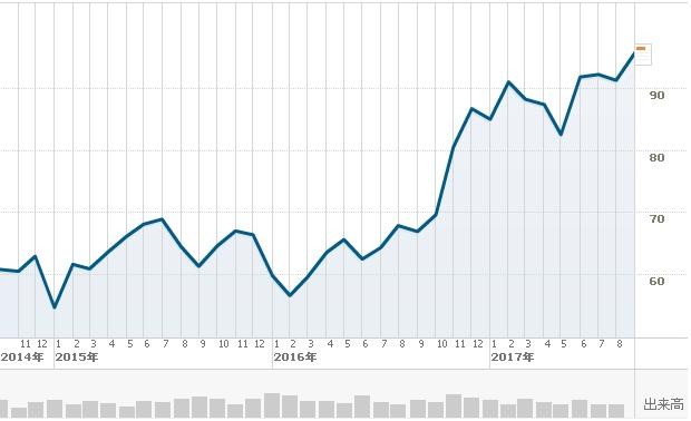 JPモルガン短期チャート