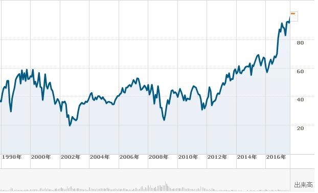 JPモルガン長期チャート