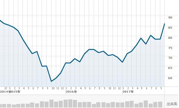 ウォルマート短期チャート1009