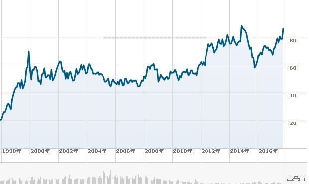 ウォルマート長期チャート1009