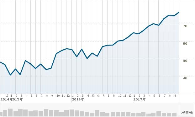 マイクロソフト短期チャート1009